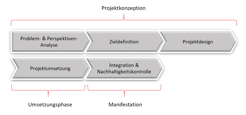 systemisches Change-Management Günter Hammer